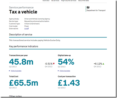Tax a vehicle - Transactions Explorer- transactional services performance data from the UK government